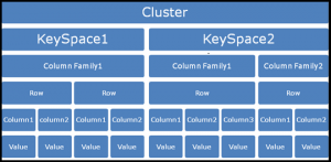 Data Modeling Cassandra Architecture