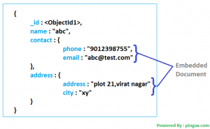 واحدهای داده ای در MongoDB