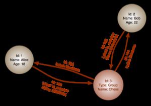 پایگاه داده های مبتنی بر گراف