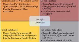 انواع پایگاه داده غیر رابطه ای