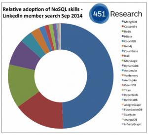مقایسه کاساندرا با HBase, MongoDB, CouchDB, Neo4j