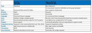 پایگاه داده های غیر رابطه ای یا noSQL
