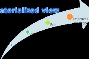 نما های از پیش تولید شده یا Materialized view