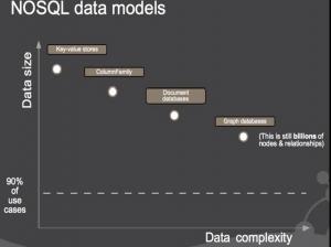 مقایسه پایگاه داده های غیر رابطه ای