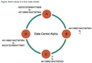 بخشبندی در پایگاه داده کاساندرا