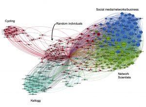اصطلاحات علمی تحلیل شبکه های اجتماعی