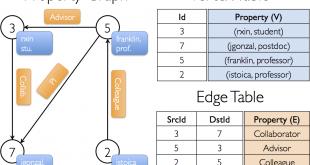 ساختار های منطقی ذخیره سازی گراف