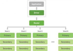 معماری پایگاه داده مانگو