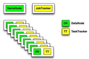 Map Reduce Job Tracker and Tasl Tracker