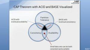 ویژگی ACID و CAP و BASE