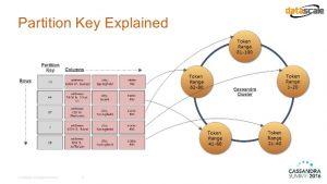 cassandra keys partitioning clustering