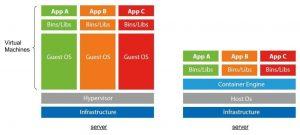 مقایسه Container و VMWare