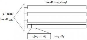 شاخصگذاری + B-tree