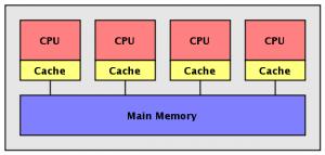 روش حافظه اشتراکی برای پردازش گراف های بزرگ
