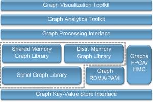 نمونه ای از یک معماری سامانه با روش حافظه اشتراکی برای پردازش کراف های حجیم