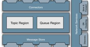 سیستم پیام رسان جاوا (JMS)