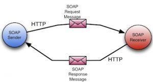 وب سرویس RESTful و SOAP