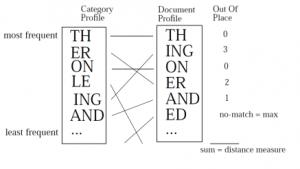 نمایش نحوه محاسبه فاصله بازنمایی زبان و سند به روش «خارج از جایگاه» Out-of-place