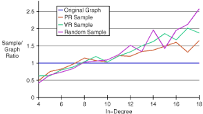 نمونه برداری گراف
