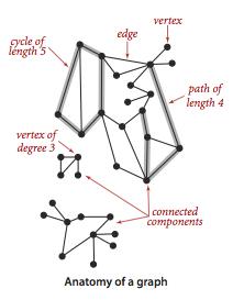 یک مسیر در یک گراف