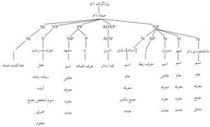 نمونه ای از تحلیل های انجام شده با پیکره واژگان یا WordNet