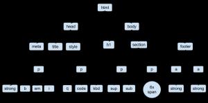 پارس کردن صفحات HTML با پایتون