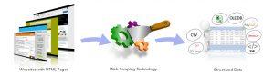 پایتون web scraping