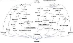 پیکره واژگان یا WordNet