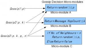 پروتکل گوسیپ