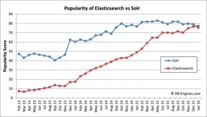 مقایسه محبوبیت ترند Solr و ElasticSearch در طول زمان (نمودار قدیمی است)