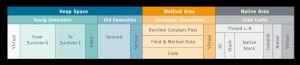 حافظه heap, Stack, XMX, XMS در جاوا
