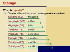 واحدهای ظرفیت حافظه در دنیای دیجیتال