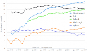 مقایسه موتور جستجوی Solr و ElasticSearch
