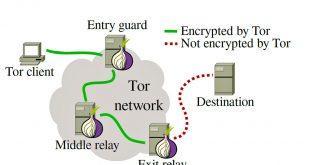 شبکه TOR