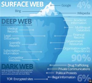 دارک وب (Dark Web) و دیپ وب (Deep Web)