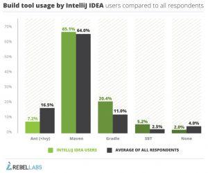 استفاده از IntelliJ IDEA در فریم ورک های مختلف
