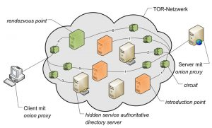 اتصال کاربر به سرویس مخفی در شبکه TOR