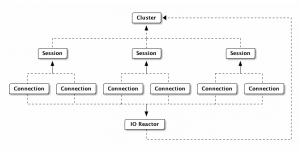 اتصال به cassandra با java