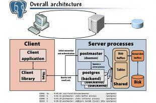 پایگاه داده PostgreSQL