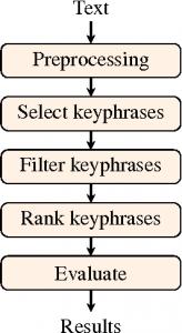 استخراج عبارات کلیدی