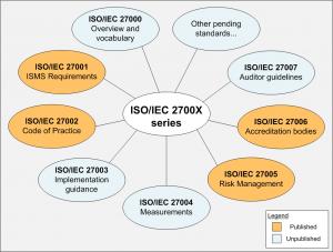 ISO 2700x