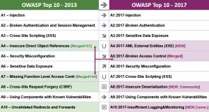 دانلود سند فارسی OWASP Top10
