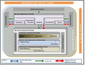 معماری بیگ دیتا ISO 20547-3
