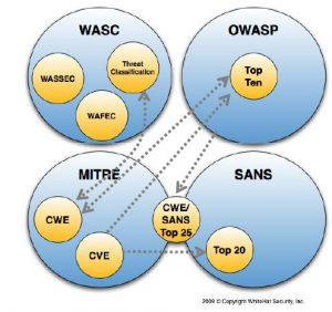 جایگاه OWASP در رابطه با موسسات دیگر