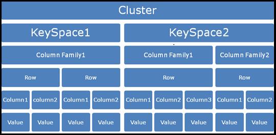 Data Modeling Cassandra Architecture