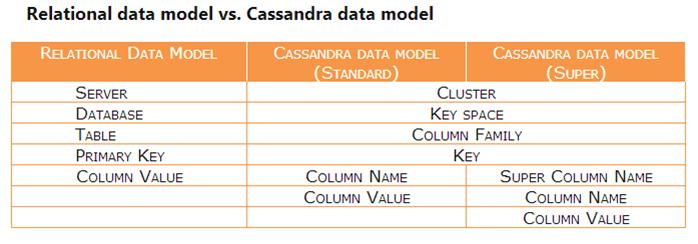 نگاشت و مقایسه با مدل های رابطه ای