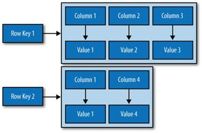 مدل داده کسندرا