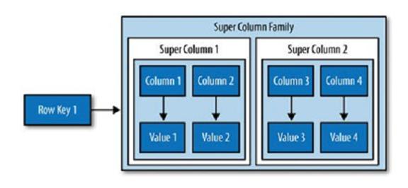 super column family