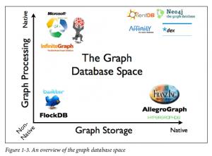 بهترین پایگاه داده های مبتنی بر گراف