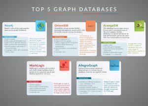 پنج پایگاه داده های مبتنی بر گراف